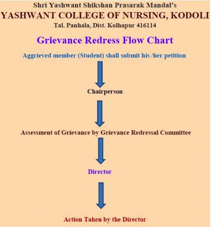 Grievance-Committee – Yashwant College Of Nursing